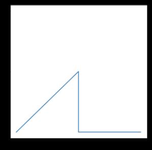 折れ線のイメージ.