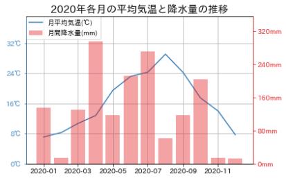 Matplotlib-2軸グラフの書き方_1