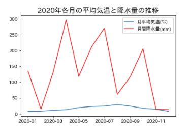 Matplotlib-2軸グラフの書き方_3