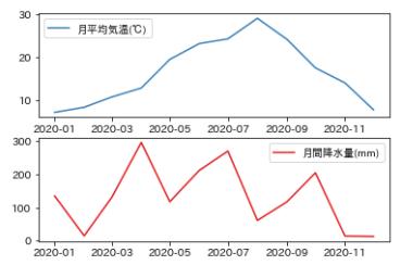 Matplotlib-2軸グラフの書き方_4