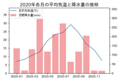 Matplotlib-2軸グラフの書き方_5