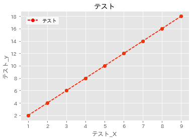 matplotlibの日本語文字化けを解消する(Mac編) _7