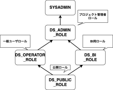 DATUM STUDIO_Snowflake