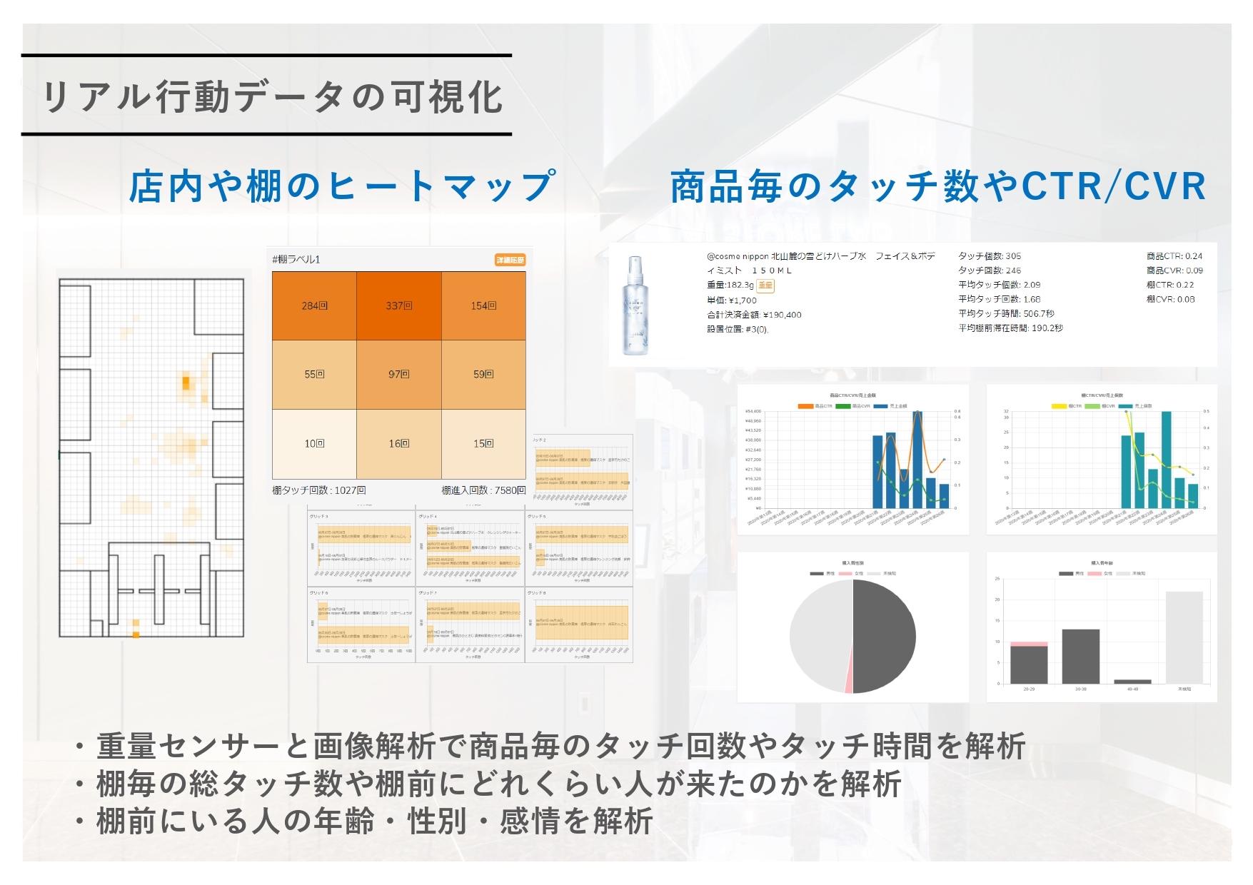 リアル行動データの可視化