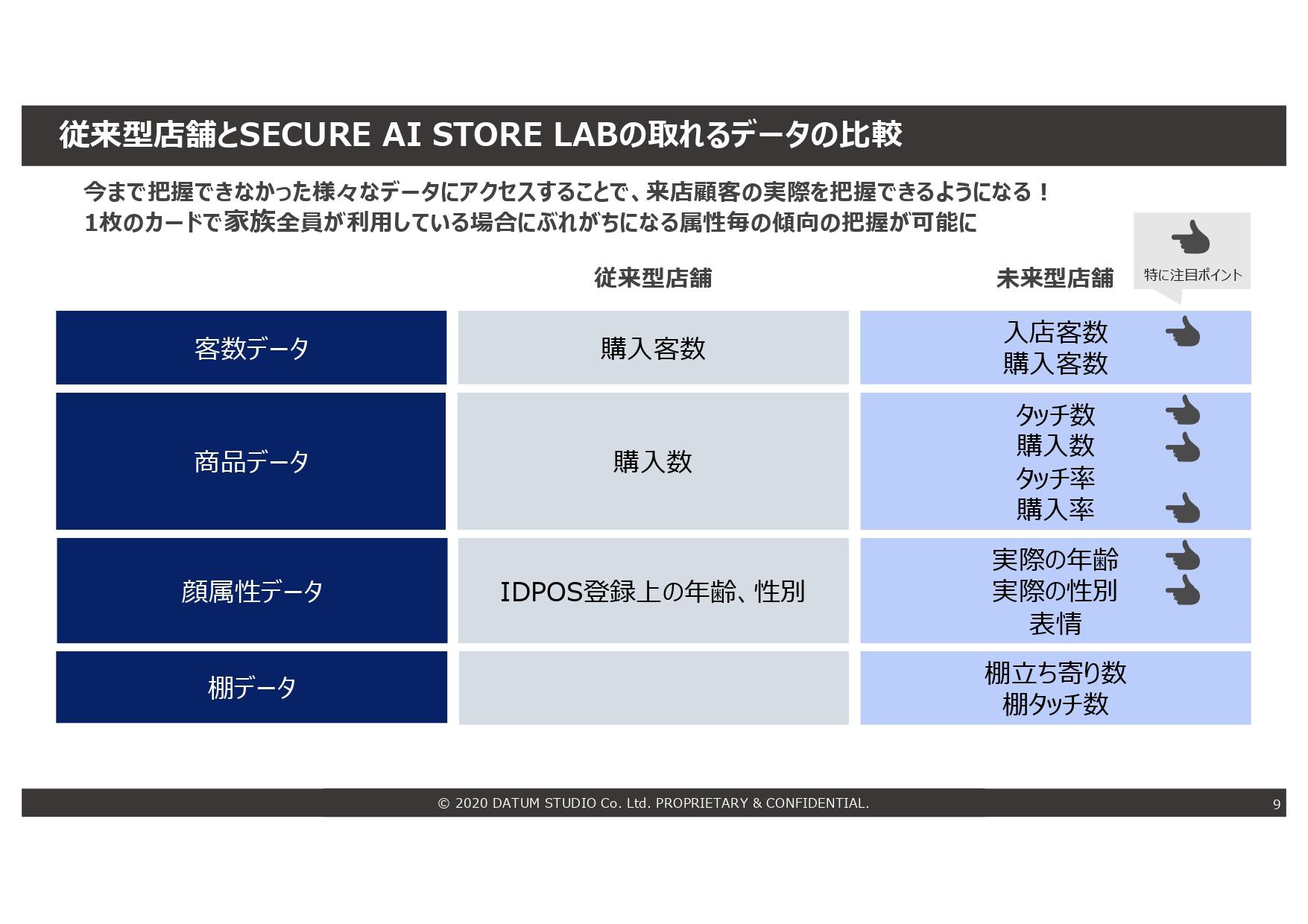 従来型店舗とSECURE AI STORE LABの取れるデータの比較
