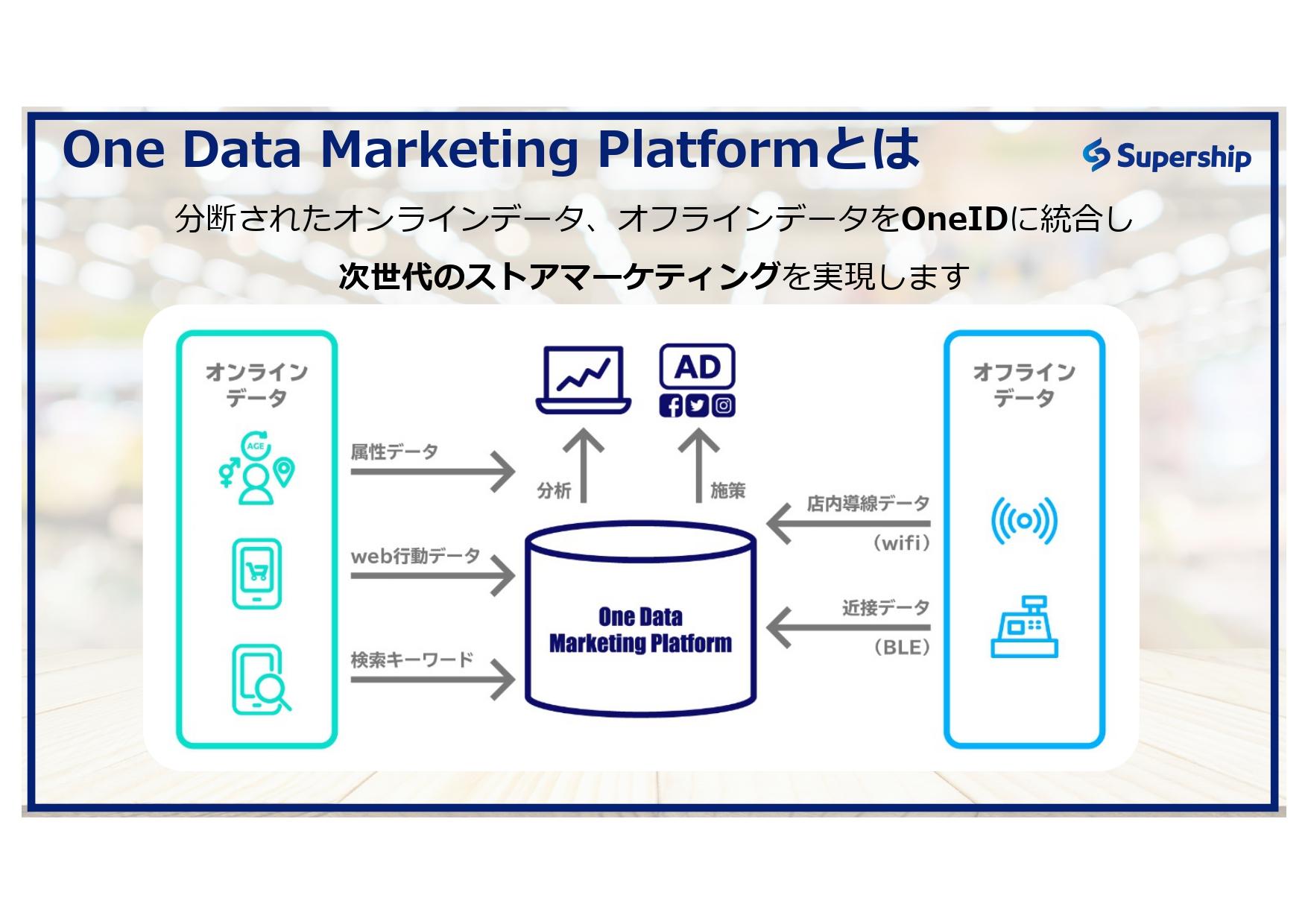 One Data Marketing Platformとは